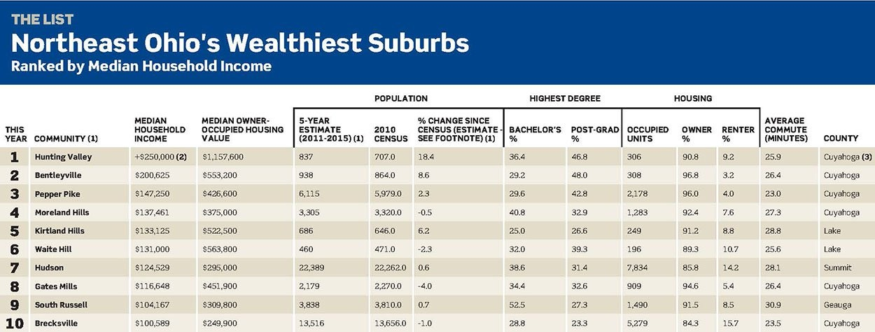 Northeast Ohio's 10 Wealthiest Suburbs - CRAIN'S CLEVELAND BUSINESS
