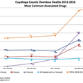 Cuyahoga County Fentanyl Deaths Skyrocket 433 Percent in 2016: Medical Examiner Releases Year's End Report