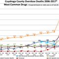 Cuyahoga County Overdose Death Prediction Climbs to 806 for This Year