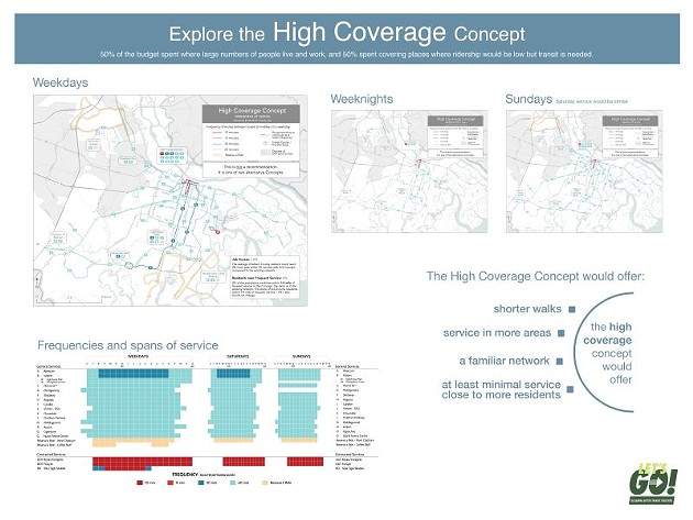 High Coverage Concept.