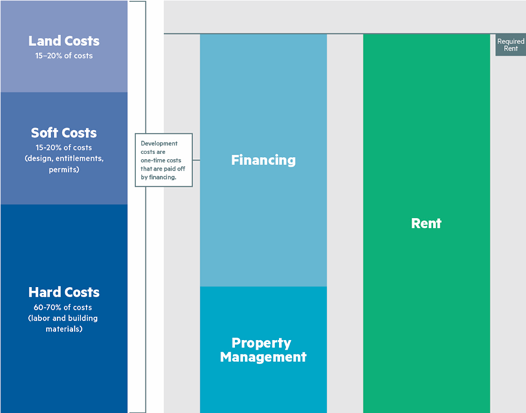 From the NMCH Housing Affordability Toolkit