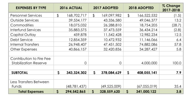 Big spending increases fueled the fire fee politics savannah city of savannahs increased expenses from 2016 to 2018 malvernweather Choice Image