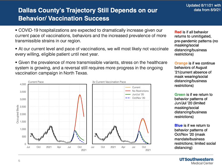 The trajectory for the current pace of hospitalizations is bleak. - UT SOUTHWESTERN