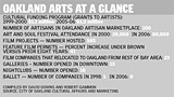 Oakland arts at a glance; click - here to read chart.