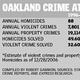 Oakland crime at a glance; - click here to read chart.
