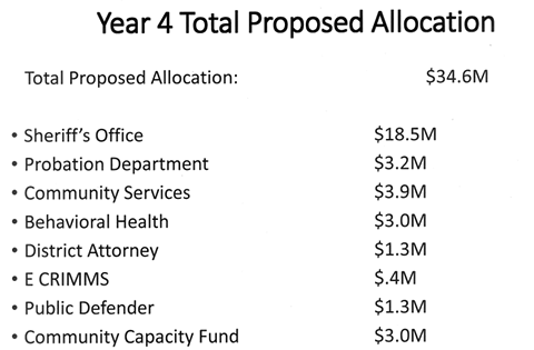 year_4_total_proposed_allocation.png