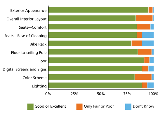 1_survey_results_bart.png