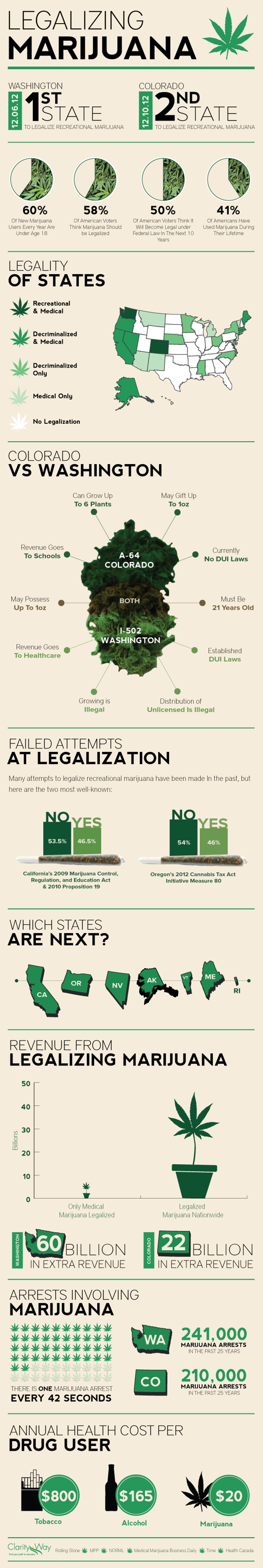Legalizing Marijuana - The Inforgraphic