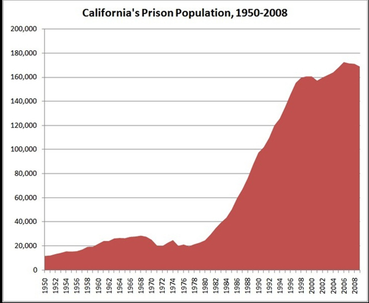 Report: Increase in Federal Prison Population, Overcrowding