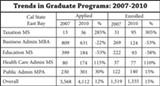JOHN C. OSBORN - Taxation tops CSUEB's most in-demand master's degree program.