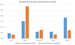 Despite being only 8.4 percent of Berkeley's population, Black people accounted for 30 percent of all traffic stops by the Berkeley Police. They were 56.6 percent of all searches. - DARWIN BONDGRAHAM
