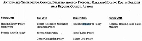 A staff report on housing describes the possible timeline for new policies. - CITY OF OAKLAND