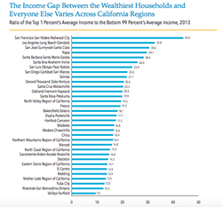 Ratio of the top 1 percent's average income to the bottom 99 percent's average income across California regions in 2013 - CALIFORNIA BUDGET & POLICY CENTER