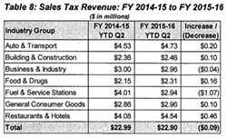 Taxes from jet fuel and gas are down, but restaurants and retail are up. - CITY OF OAKLAND