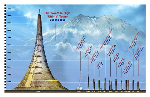 The Ultima Tower would be two miles tall and shaped like a termite mound. It would house everyone in - San Francisco. (Diagram showing height of the tower relative to other skyscrapers courtesy of Eugene Tssui.)