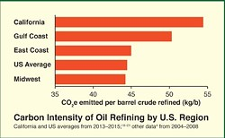 "A graph from CBE report ""State Gift to Big Oil Keeps Pollution Profitable Under 'Cap-and-Trade.'"""