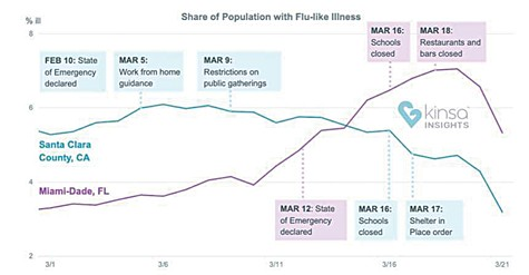 Sheltering Works: a comparison of the percentage of the population with flu-like illnesses in Santa Clara County and Miami-Dade County in Florida Shows that swift action can produce results in fighting the disease.