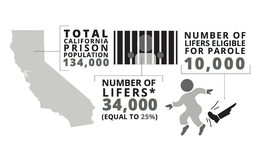 *Lifers: People serving life sentences with the possibility of parole. Source: California Department of Corrections and Rehabilitation 2013 data/Uncommon Law. - ROXANNE PASIBE
