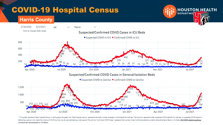 Dr. David Persse shared Harris County hospitalization data that shows we're in the middle of yet another COVID-19 surge. - SCREENSHOT