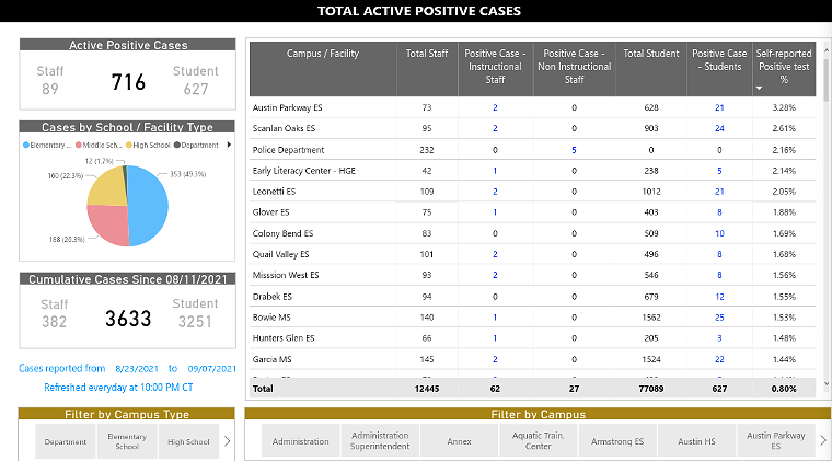 Fort Bend ISD's total COVID case count dwarfs HISD's this year, even with less than half as many students. - SCREENSHOT