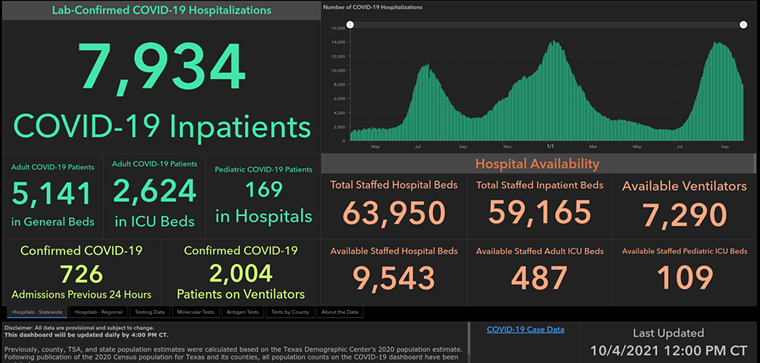 According to the state health department, COVID-19 hospitalizations continue to fall across Texas. - SCREENSHOT