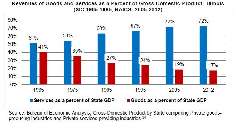 Over the years the economy has shifted from goods and services to mostly services - CENTER FOR TAX AND BUDGET ACCOUNTABILITY