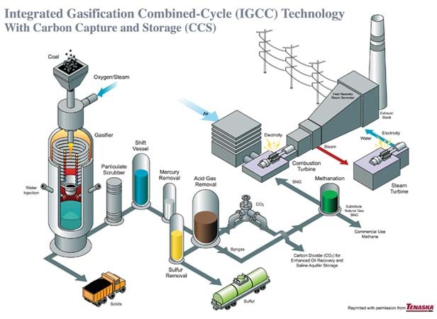 The Taylorville Energy Center would turn coal into a synthetic gas, which would be refined to become chemically identical to natural gas.