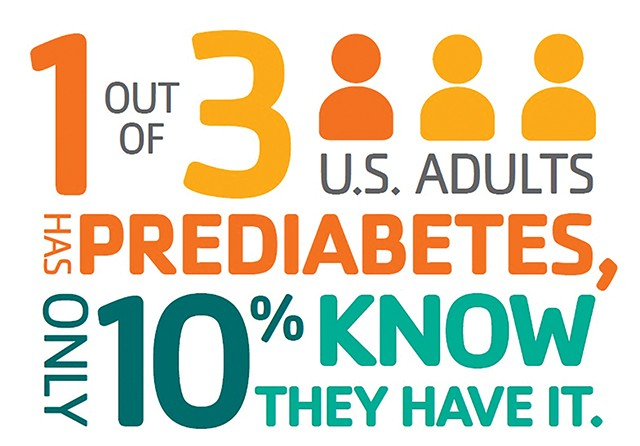 INFOGRAPHIC COURTESY YMCA DIABETES PREVENTION PROGRAM.