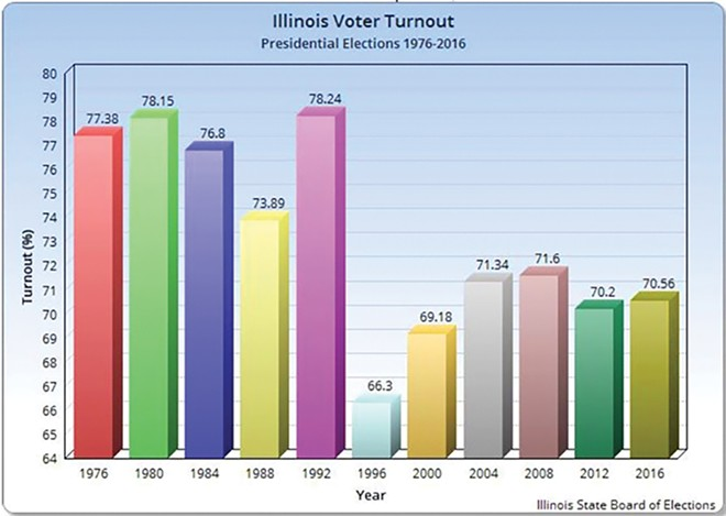 The graph from the Illinois State Board of Elections shows average voter turnout since 1976. - CREDIT: ILLINOIS STATE BOARD OF ELECTIONS