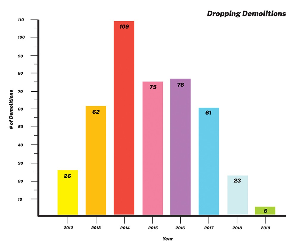 The number of building demolitions has been dropping in recent years. - SOURCE IS CITY OF SPRINGFIELD.