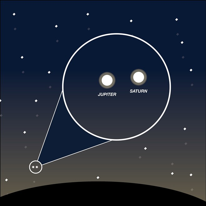 In space, Jupiter and Saturn are more than 400 million miles away from each other, but from the night sky this month they will appear to get closer and closer together until Monday, when they will appear to touch each other in a sight last seen 400 years ago. - GRAPHIC BY ALEX BRIZEE/FOR INLAND 360