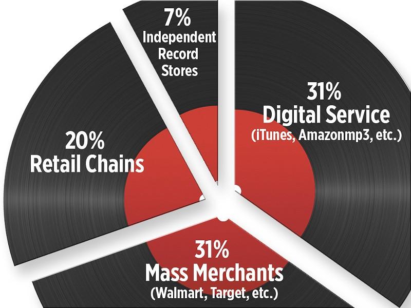 2011 Album Sales