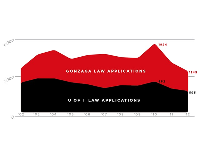 Applications to law school have declined in recent years. Chris Bovey Illustration