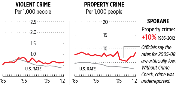 BEHIND THE CURVE | Spokane's crime rates have not changed significantly since 1985, but they haven't fallen, either. Most cities have seen a notable decrease in both property crime and violent crime. - LISA WAANANEN