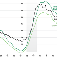 CHARTS: The slow jobs recovery
