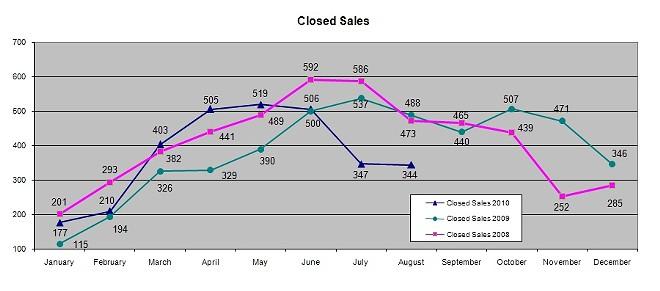 closedsales2010.jpg