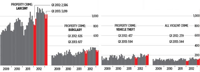 PROPERTY CRIME: RISING OR FALLING? Last year, the number of property crimes in Spokane continued to rise in every category. The numbers were down in the first three months of 2013 compared to the end of 2012, but higher than the corresponding months at the beginning of 2012. Property crime followed the same pattern. - LISA WAANANEN