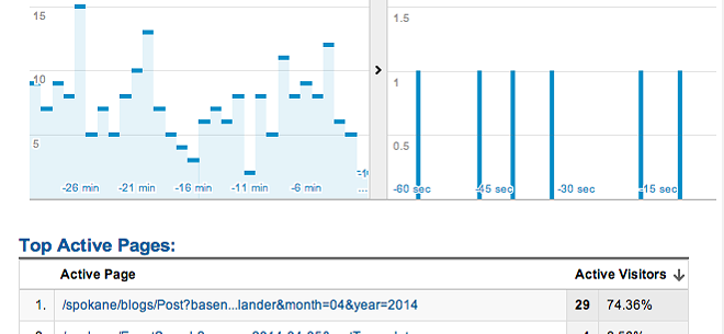 Google Analytics in real-time. So addictive.
