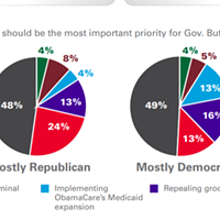 What do the polls actually say about whether Idaho supports a health-care expansion?