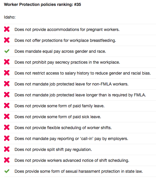 IDAHO'S RANKINGS FOR WORKER PROTECTIONS, OXFAM