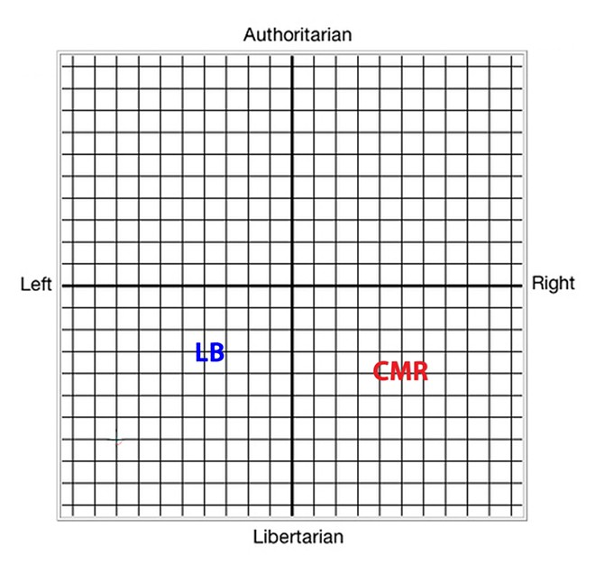 Where Lisa Brown and Cathy McMorris Rodgers see themselves politically. - DANIEL WALTERS MODIFICATION OF POLITICAL COMPASS