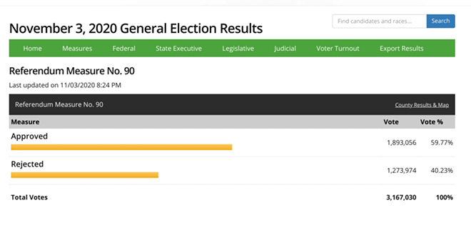 Early vote totals as reported to the Washington Secretary of State's office by 8:24 pm, Tuesday, Nov. 3.