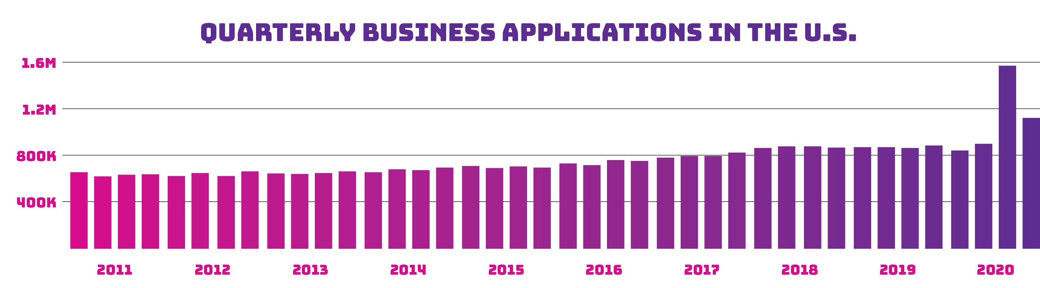 Applications for new employer identification numbers hovered around 860,000 per quarter in 2018 and 2019, according to Census data, then surged to 1.6 million applications in the third quarter of 2020 and another 1.1 million in the year's last quarter. - U.S. CENSUS BUREAU / BUSINESS FORMATION STATISTICS