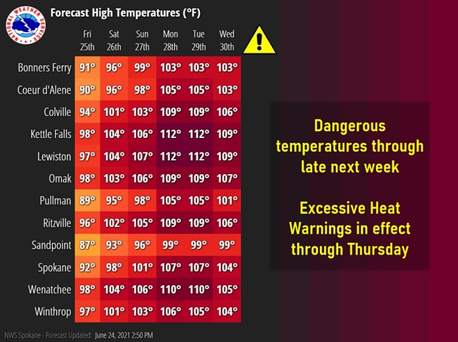 The heat wave is expected to last through Thursday. - NATIONAL WEATHER SERVICE SPOKANE