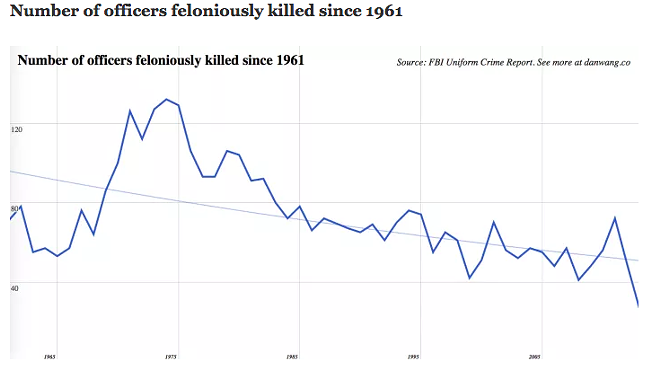 number_killed_since_61.png