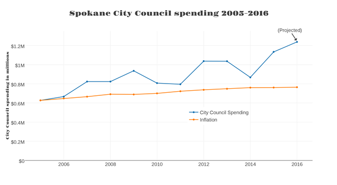 Until 2014, the city council's budget included central services that were shared between different departments. Since 2014, those services starting being tracked separately, resulting in the apparent dip in the 2014 budget.