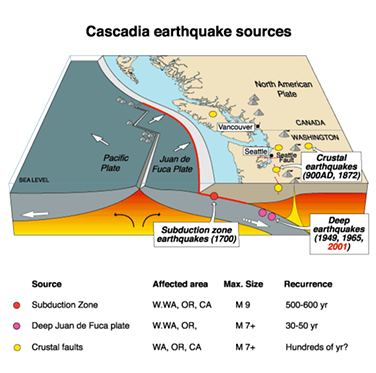 This graphic shows the location of the Cascadia subduction zone.