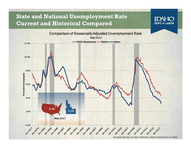 In the last few years, Idaho's unemployment rate has been dropping even faster than the national average. - IDAHO DEPARTMENT OF LABOR GRAPHIC