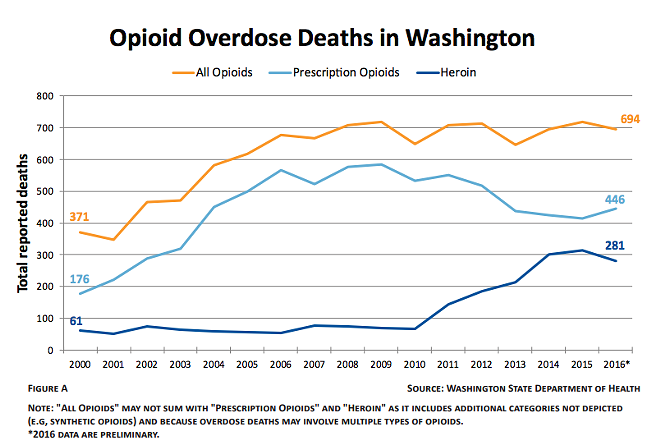 """COURTESY OF THE ATTORNEY GENERAL'S REPORT """"REDUCING THE SUPPLY OF ILLEGAL OPIOIDS IN WASHINGTON STATE"""""""