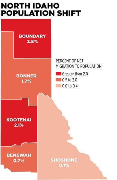 From 2015 to 2016, Kootenai County saw a net migration — the difference of people moving in and out of an area — of nearly 3,200 residents. |